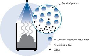 odour neutralisation process